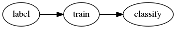 a directed graph from label to train to classify